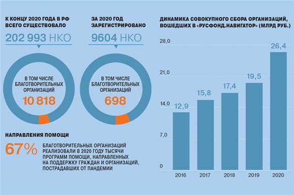 Пандемия российской благотворительности
